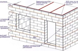 Схема устройства стен для бани из пеноблоков