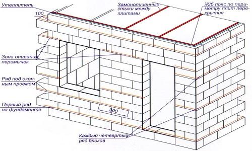 Как построить баню из пеноблоков своими руками: фото, видео