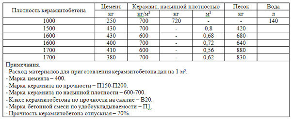 Керамзитобетон пропорции