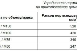 Таблица усредненной нормы расхода цемента на приготовление цементных растворов