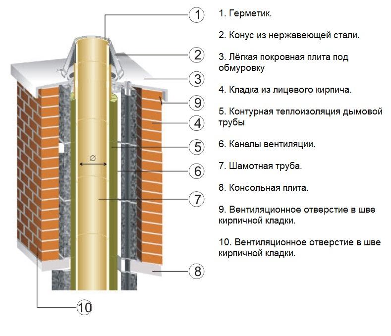 Как утеплить кирпичную трубу дымохода