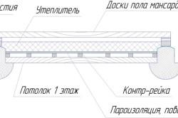 Схема утепления перекрытия опилками