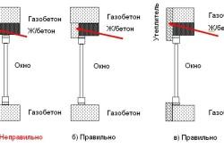 Схема утепления перемычек над проемом в стене из газобетона