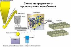 Схема непрерывного производства пеноблоков
