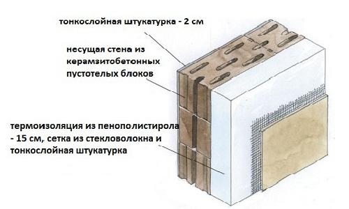 Схема двухслойной стены из