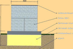Схема фундамента бани из блоков