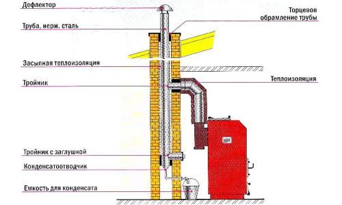 Схема газового котла с кирпичным дымоходом