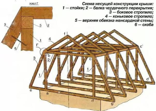 Схема крыши бани