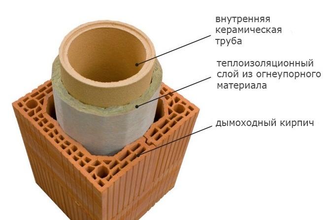 Схема теплоизоляции кирпичного