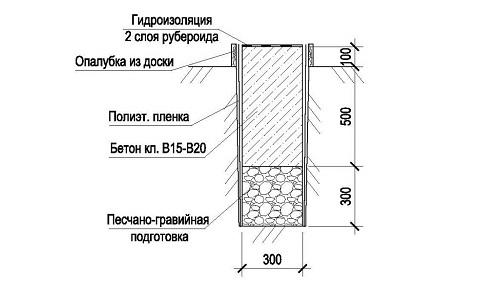 Схема устройство фундамента под дом из керамзитобетонных блоков