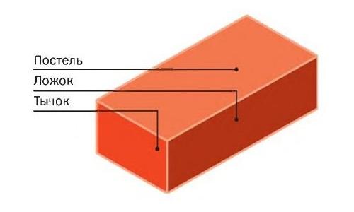 Структура кирпича