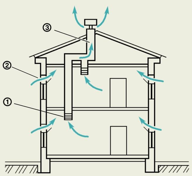 Схема вентиляции жилого