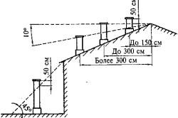 Кладка вентканалов с нуля и до конца