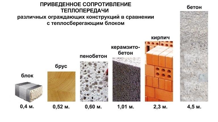 облицевать дом из керамзитобетона