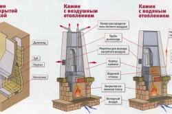 Схема отопления с помощью камина