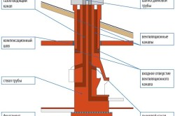 Структура дымовой трубы
