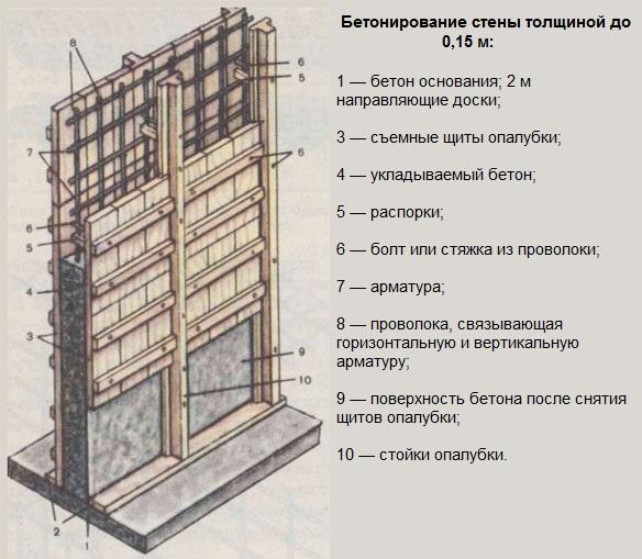 Штукатурка бетонных стен методом «набрызга» своими руками 13