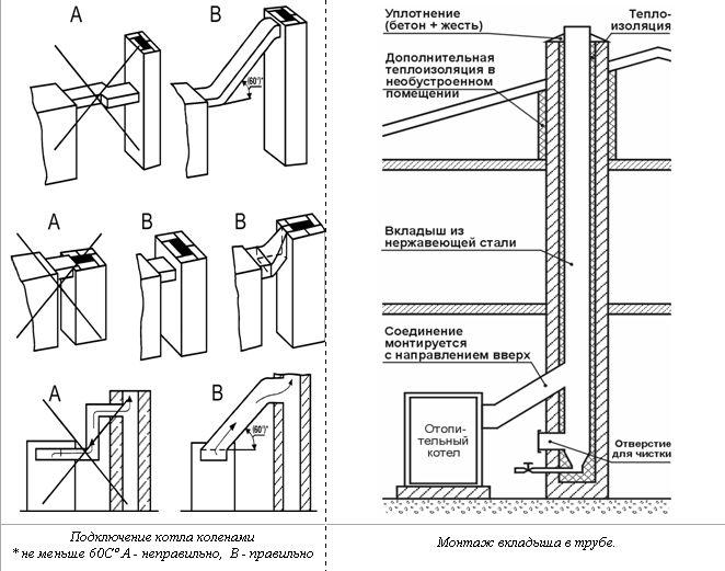 Сечение дымохода из кирпича для газового котла шибер для дымохода 180 купить