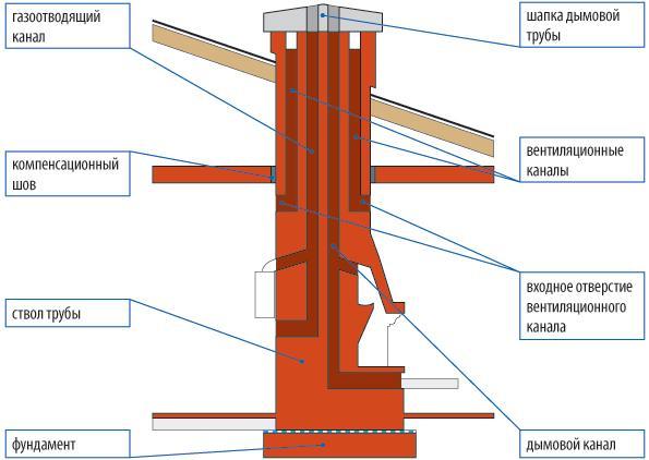 Схема вытяжки из кирпича для твердотопливного котла