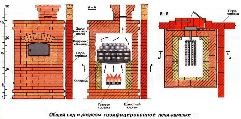 Дымоходы для печей из кирпича схема линия для производства нержавеющих дымоходов