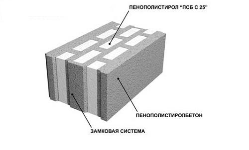Как сделать полистиролбетон своими руками: видео 2