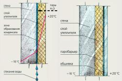 Схема утепления стен пенопластом изнутри