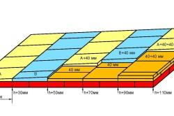 Схема утепления потолка экструдированным пенополистиролом