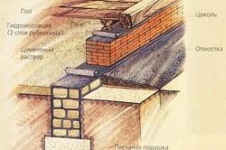 Схема укладки фундамента из кирпича
