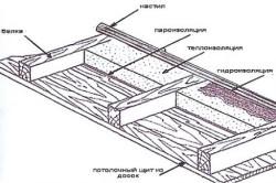 Схема утепления потолка с применением пароизоляции