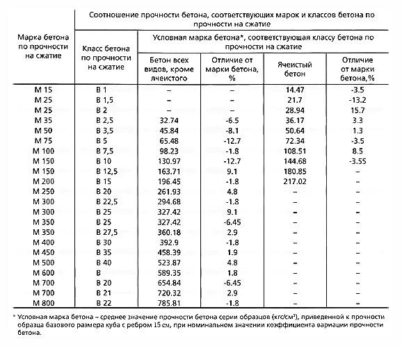 Виды марки бетонов рулонный бетон купить новосибирск