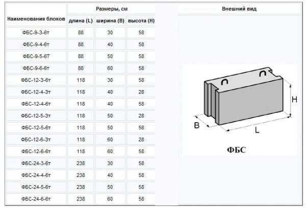 Размеры железобетонных фундаментных блоков тульские жби