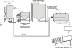 Схема производства пенополистирола