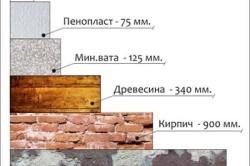 Толщина материалов для теплоизоляции потолка