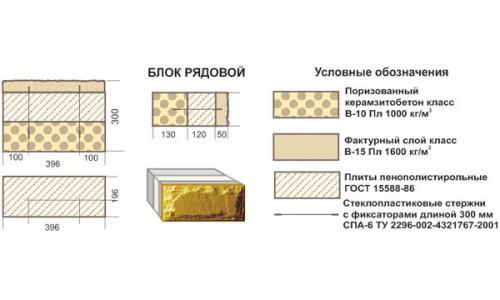 Керамзитобетон пропорции калькулятор вибратор глубинный для бетона купить в спб