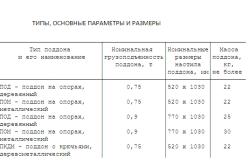 Таблица типов и размеров поддонов