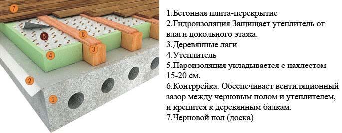 амортизация дорожные плиты