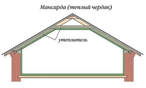 Схема расположения утеплителя в крыше мансарды