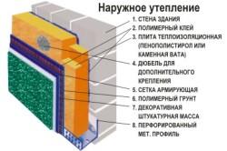 Схема утепления дома из пеноблоков с помощью пенополистирола