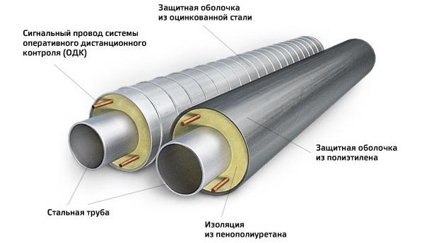 Утеплитель дымоходов бесшовные трубы сталь дымоход