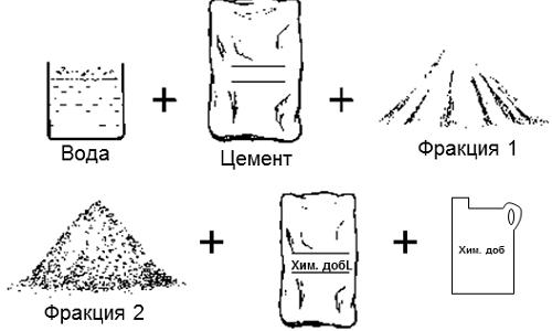 яично белка цементный раствор