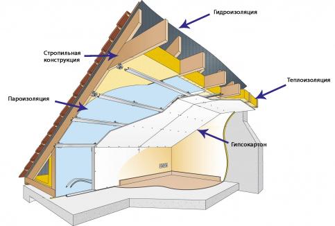 Фундамент плита теплоизоляция