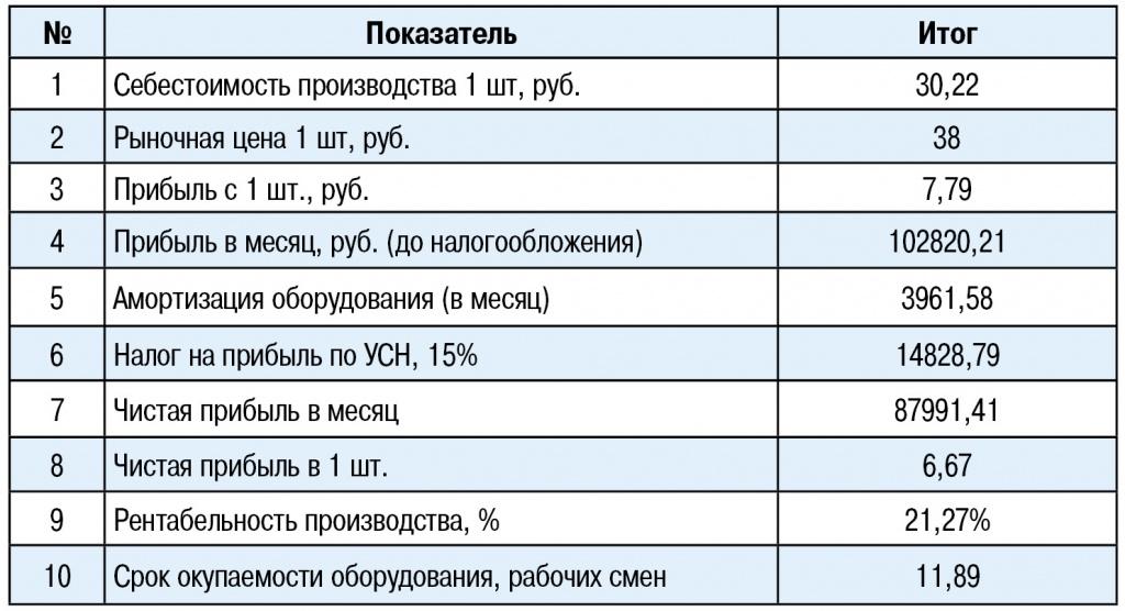 Сколько стоит оборудование для производства пеноблоков
