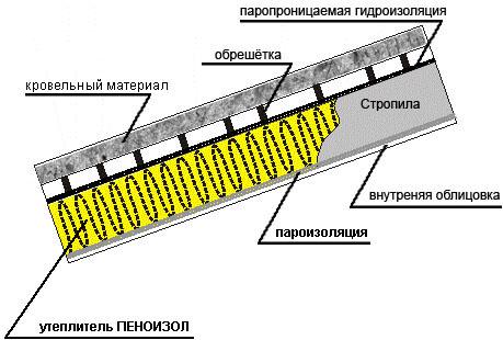 Гидроизоляция для пола под плитку