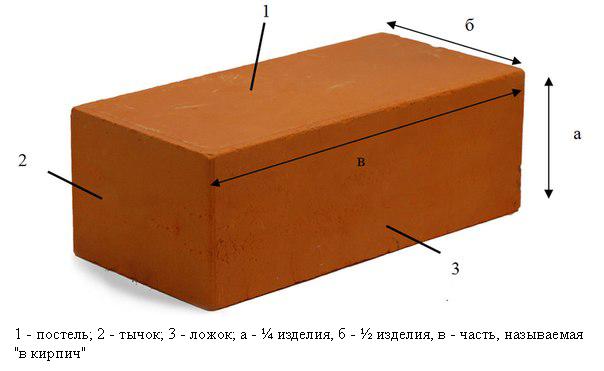 Схема устройства кирпича
