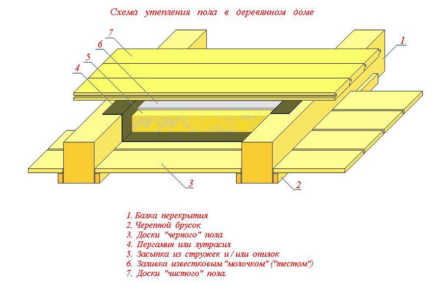Ремонт крышу дома