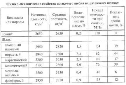 коэффициент уплотнения щебня таблица