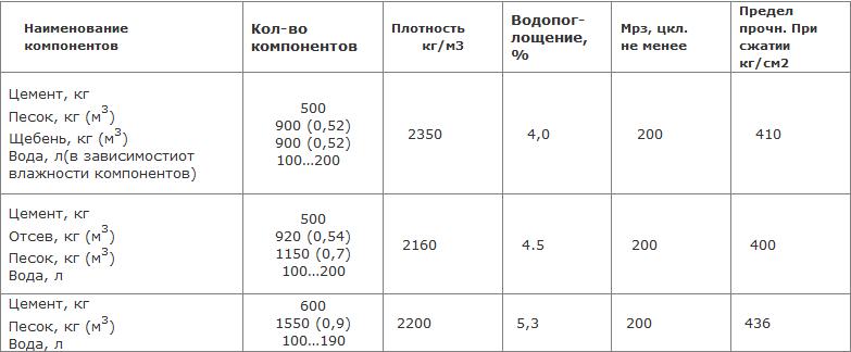 состав шлакоблока в домашних условиях