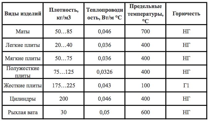 плотность матов минераловатных