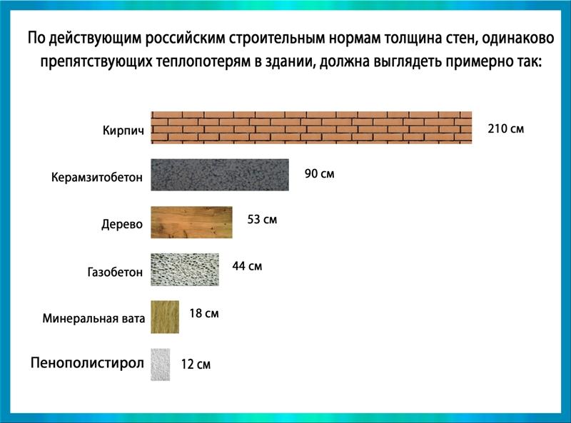 оптимальная толщина стены из газобетона