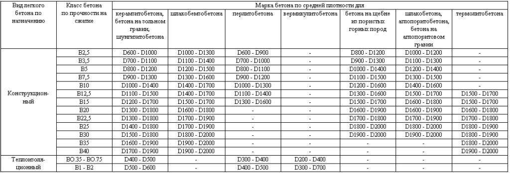 плотность легкого бетона кг м3